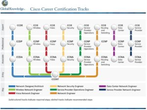 cisco certifications track
