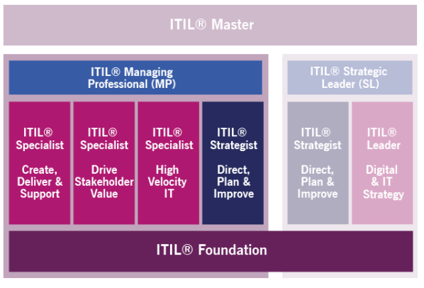 02 Detalhes do Stream ITIL Managing Professional ITIL MP