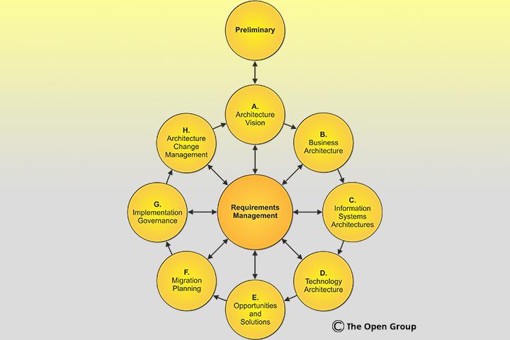 Estrutura padrão do framework TOGAF