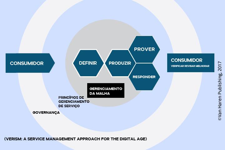 Modelo funcional do VeriSM